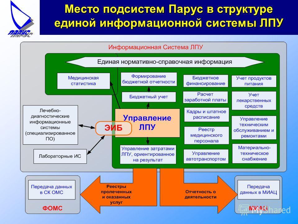 Место подсистем Парус в структуре единой информационной системы ЛПУ