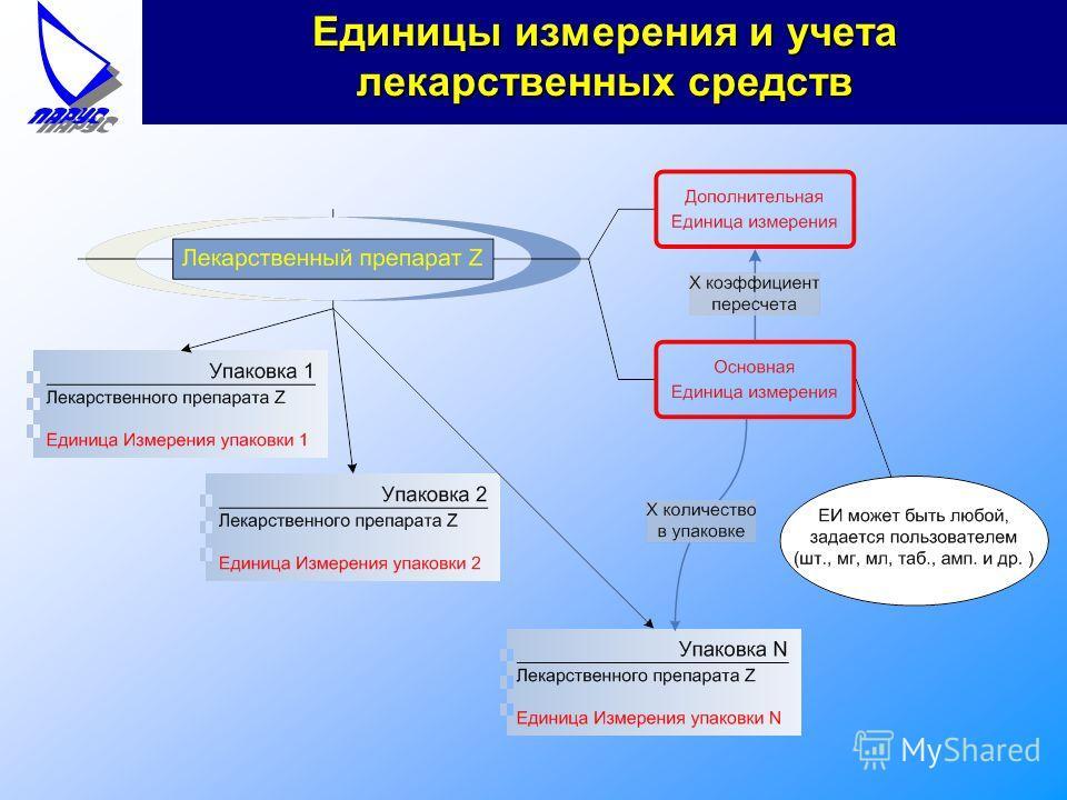 Единицы измерения и учета лекарственных средств