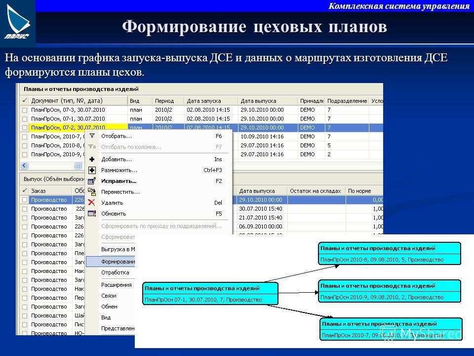 Комплексная система управления Формирование цеховых планов На основании графика запуска-выпуска ДСЕ и данных о маршрутах изготовления ДСЕ формируются планы цехов.
