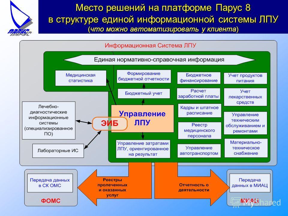 Место решений на платформе Парус 8 в структуре единой информационной системы ЛПУ () Место решений на платформе Парус 8 в структуре единой информационной системы ЛПУ (что можно автоматизировать у клиента)