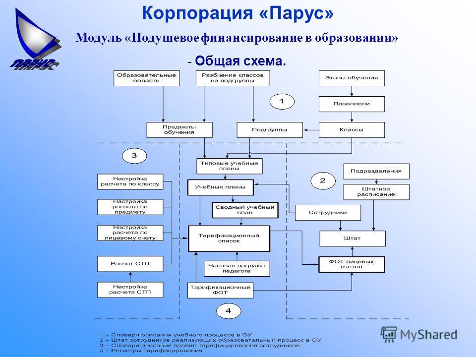 Корпорация «Парус» Модуль «Подушевое финансирование в образовании» - Общая схема.