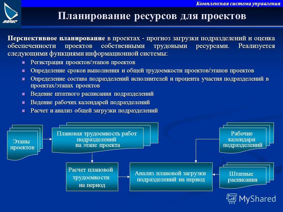 Комплексная система управления Планирование ресурсов для проектов Перспективное планирование в проектах - прогноз загрузки подразделений и оценка обеспеченности проектов собственными трудовыми ресурсами. Реализуется следующими функциями информационно
