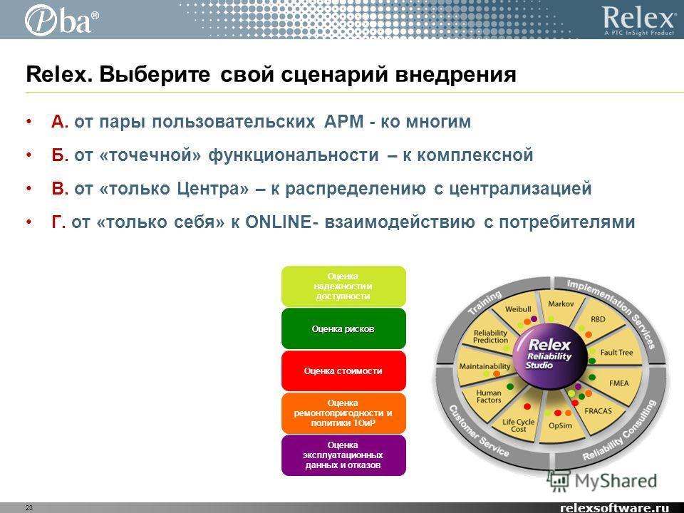 ® relexsoftware.ru 23 Relex. Выберите свой сценарий внедрения А. от пары пользовательских АРМ - ко многим Б. от «точечной» функциональности – к комплексной В. от «только Центра» – к распределению с централизацией Г. от «только себя» к ONLINE- взаимод