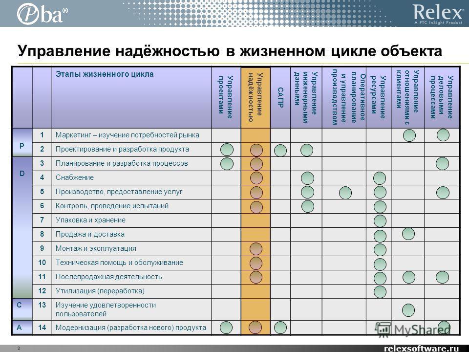 ® relexsoftware.ru Управление надёжностью в жизненном цикле объекта 3 Этапы жизненного цикла Управлениепроектами Управлениенадёжностью САПР Управлениеинженернымиданными Оперативное планирование и управление производством Управлениересурсами Управлени