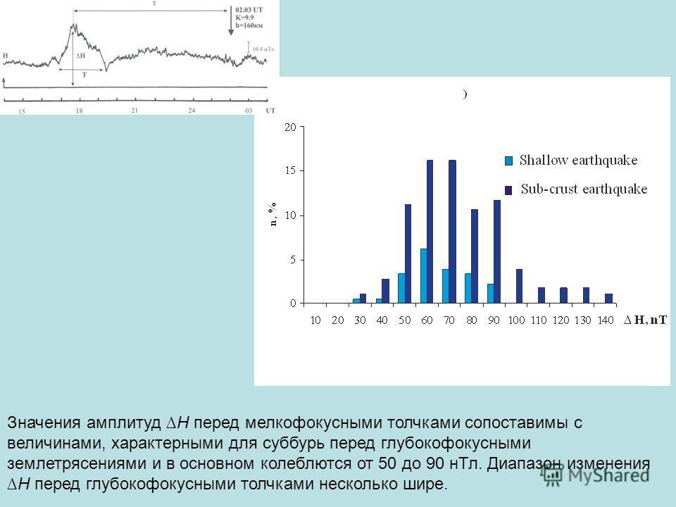 Значения амплитуд Н перед мелкофокусными толчками сопоставимы с величинами, характерными для суббурь перед глубокофокусными землетрясениями и в основном колеблются от 50 до 90 нТл. Диапазон измененияН перед глубокофокусными толчками несколько шире.
