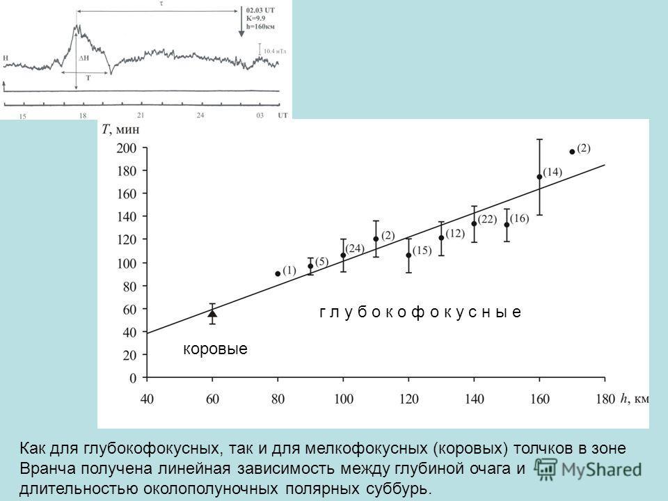 Как для глубокофокусных, так и для мелкофокусных (коровых) толчков в зоне Вранча получена линейная зависимость между глубиной очага и длительностью околополуночных полярных суббурь. коровые г л у б о к о ф о к у с н ы е