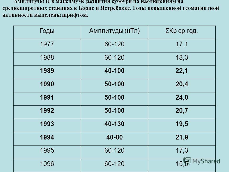 Амплитуды Н в максимуме развития суббури по наблюдениям на среднеширотных станциях в Корце и Ястребовке. Годы повышенной геомагнитной активности выделены шрифтом. ГодыАмплитуды (нТл)ΣКр ср.год. 197760-12017,1 198860-12018,3 198940-10022,1 199050-1002