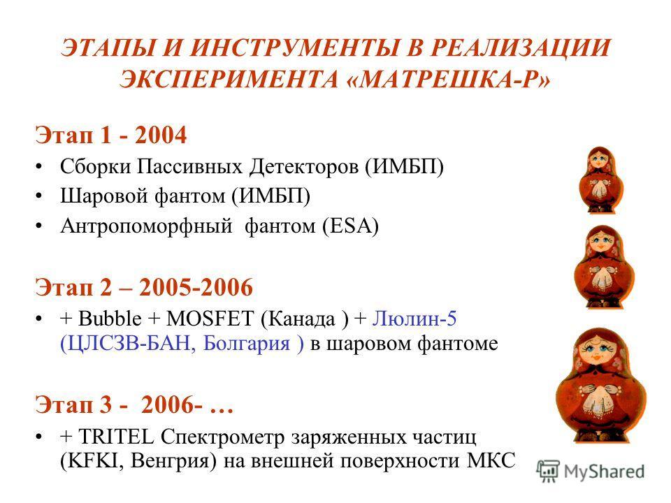 ЭТАПЫ И ИНСТРУМЕНТЫ В РЕАЛИЗАЦИИ ЭКСПЕРИМЕНТА «МАТРЕШКА-Р» Этап 1 - 2004 Сборки Пассивных Детекторов (ИМБП) Шаровой фантом (ИМБП) Антропоморфный фантом (ESA) Этап 2 – 2005-2006 + Bubble + MOSFET (Канада ) + Люлин-5 (ЦЛСЗВ-БАН, Болгария ) в шаровом фа