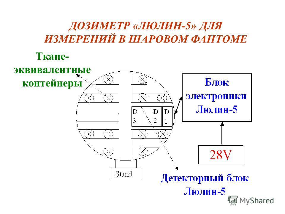 ДОЗИМЕТР «ЛЮЛИН-5» ДЛЯ ИЗМЕРЕНИЙ В ШАРОВОМ ФАНТОМЕ Ткане- эквивалентные контейнеры