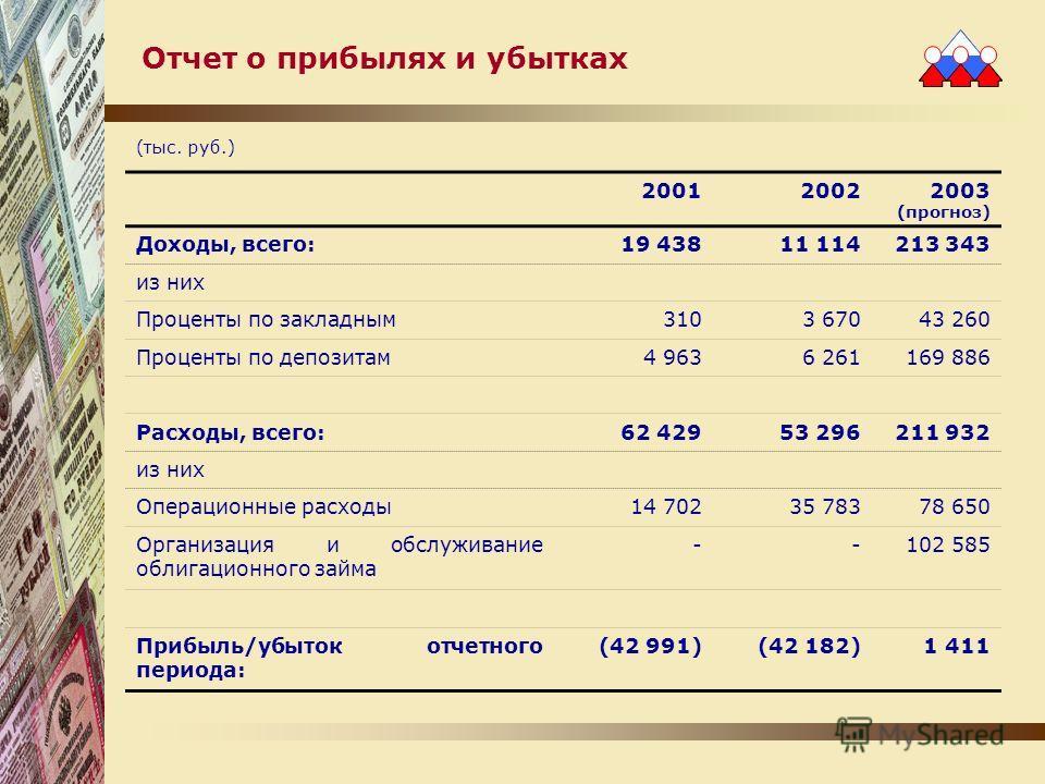 Отчет о прибылях и убытках (тыс. руб.) 200120022003 (прогноз) Доходы, всего:19 43811 114213 343 из них Проценты по закладным3103 67043 260 Проценты по депозитам4 9636 261169 886 Расходы, всего:62 42953 296211 932 из них Операционные расходы14 70235 7