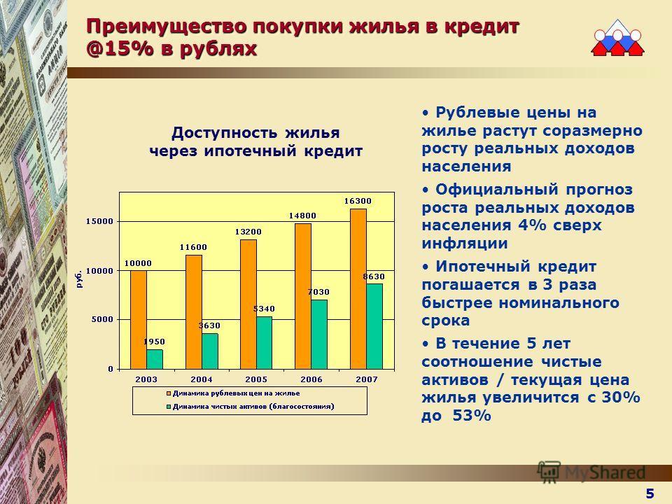 Преимущество покупки жилья в кредит @15% в рублях Рублевые цены на жилье растут соразмерно росту реальных доходов населения Официальный прогноз роста реальных доходов населения 4% сверх инфляции Ипотечный кредит погашается в 3 раза быстрее номинально