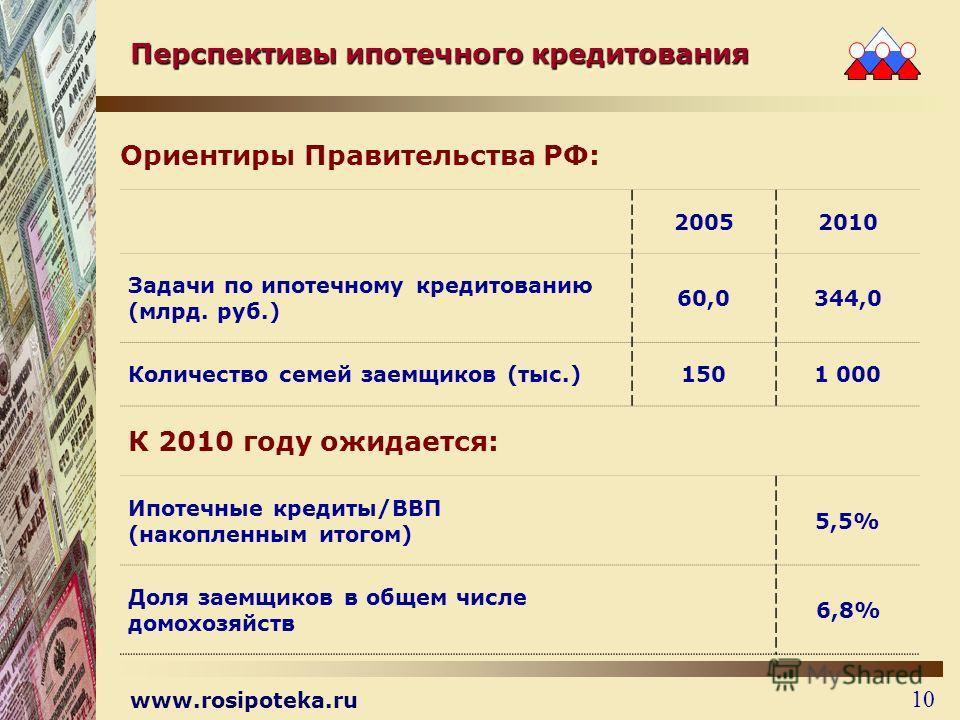 www.rosipoteka.ru 10 Перспективы ипотечного кредитования Ориентиры Правительства РФ: 20052010 Задачи по ипотечному кредитованию (млрд. руб.) 60,0344,0 Количество семей заемщиков (тыс.)1501 000 К 2010 году ожидается: Ипотечные кредиты/ВВП (накопленным