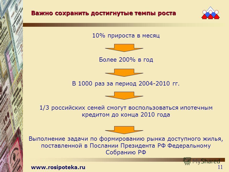 www.rosipoteka.ru 11 Важно сохранить достигнутые темпы роста 10% прироста в месяц Более 200% в год В 1000 раз за период 2004-2010 гг. 1/3 российских семей смогут воспользоваться ипотечным кредитом до конца 2010 года Выполнение задачи по формированию