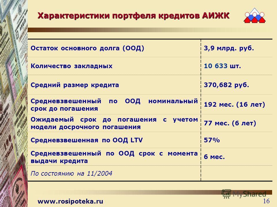 www.rosipoteka.ru 16 Характеристики портфеля кредитов АИЖК Остаток основного долга (ООД)3,9 млрд. руб. Количество закладных10 633 шт. Средний размер кредита370,682 руб. Средневзвешенный по ООД номинальный срок до погашения 192 мес. (16 лет) Ожидаемый