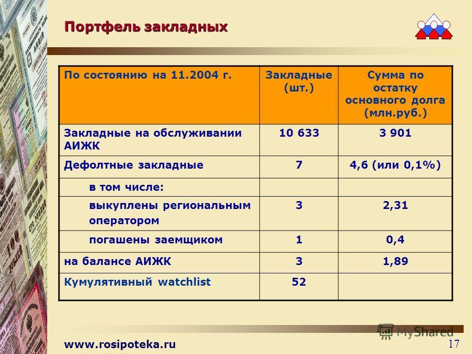 www.rosipoteka.ru 17 Портфель закладных По состоянию на 11.2004 г.Закладные (шт.) Сумма по остатку основного долга (млн.руб.) Закладные на обслуживании АИЖК 10 6333 901 Дефолтные закладные74,6 (или 0,1%) в том числе: выкуплены региональным оператором