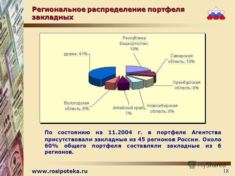 www.rosipoteka.ru 18 Региональное распределение портфеля закладных По состоянию на 11.2004 г. в портфеле Агентства присутствовали закладные из 45 регионов России. Около 60% общего портфеля составляли закладные из 6 регионов.