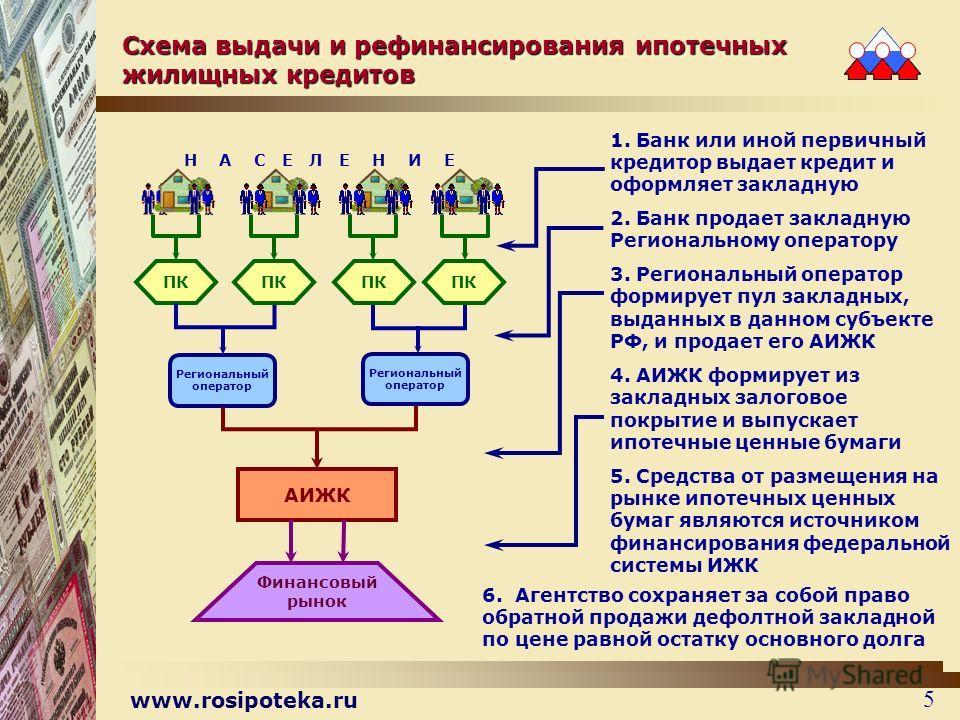 www.rosipoteka.ru 5 Схема выдачи и рефинансирования ипотечных жилищных кредитов 1. Банк или иной первичный кредитор выдает кредит и оформляет закладную 2. Банк продает закладную Региональному оператору 3. Региональный оператор формирует пул закладных