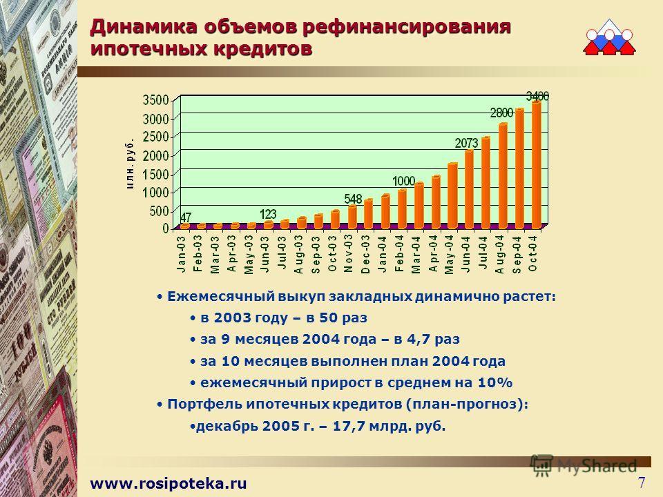 www.rosipoteka.ru 7 Динамика объемов рефинансирования ипотечных кредитов Ежемесячный выкуп закладных динамично растет: в 2003 году – в 50 раз за 9 месяцев 2004 года – в 4,7 раз за 10 месяцев выполнен план 2004 года ежемесячный прирост в среднем на 10
