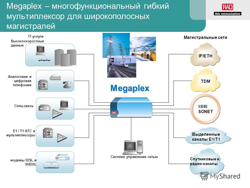 Megaplex – многофункциональный гибкий мультиплексор для широкополосных магистралей SDH/ SONET Megaplex IP/ETH TDM Спутниковые и радио-каналы Выделенные каналы E1/T1 Высокоскоростные данные Аналоговая и цифровая телефония Спец-связь E1 / T1 АТС и муль