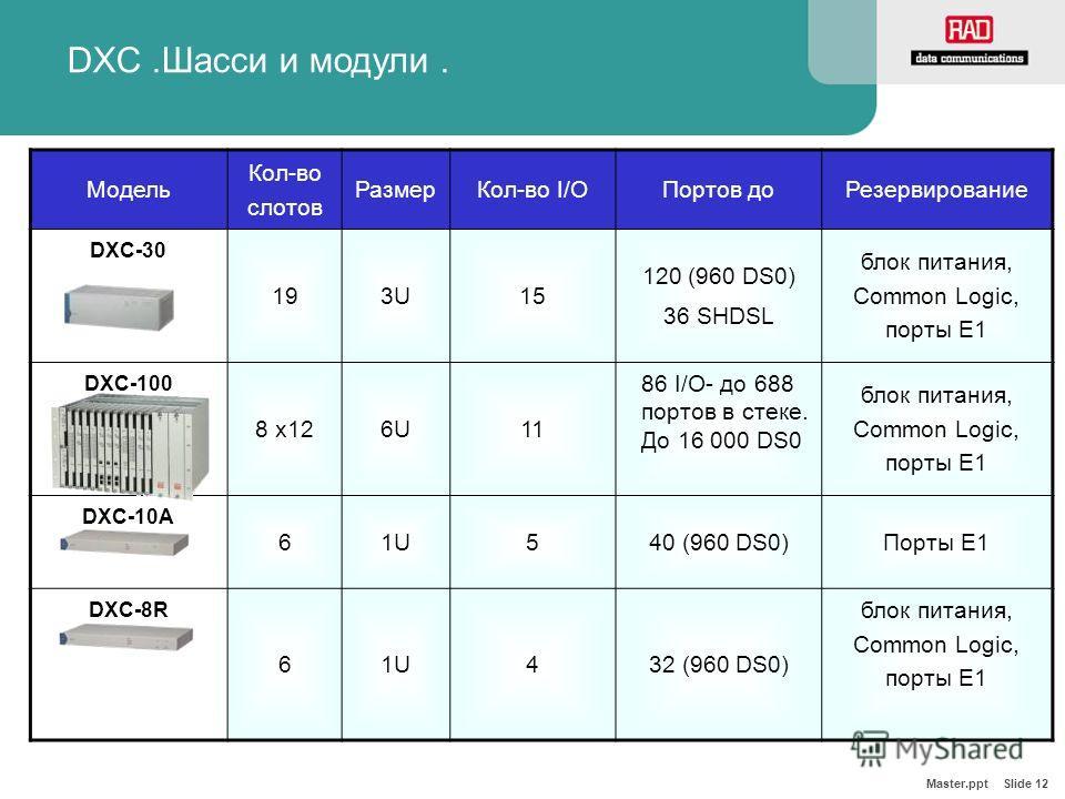 Master.ppt Slide 12 DXC.Шасси и модули. Модель Кол-во слотов РазмерКол-во I/OПортов доРезервирование DXC-30 193U15 120 (960 DS0) 36 SHDSL блок питания, Common Logic, порты E1 DXC-100 8 х126U11 блок питания, Common Logic, порты Е1 DXC-10A 61U540 (960