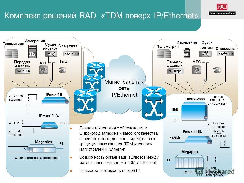 Сухие контакт ы Спец.связ ь АТС Телеметрия Измерения Тлф. Передач а даных 9.6 Kbps 38.4 Kbps Remote #1 Central Site 9.6 Kbps 38.4 Kbps IP/ETH ??? UP TO: 196 E1/T1, 2 OC-3/STM-1 Gmux-2000 GbE FE IPmux-115L 16 E1/T1, 2 E3/T3, 2 CT3/STS-1 15 x Fast Ethe