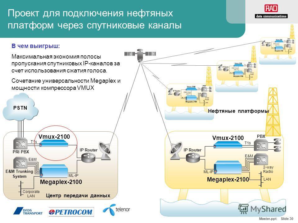 Master.ppt Slide 30 Проект для подключения нефтяных платформ через спутниковые каналы Megaplex-2100 Vmux-2100 T1s E&M 2-way Radio ML-IP IP Router PBX LAN Центр передачи данных Нефтяные платформы Megaplex-2100 Vmux-2100 T1s E&M E&M Trunking System ML-