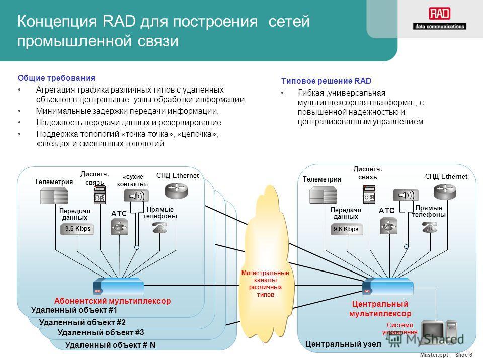 Master.ppt Slide 6 Концепция RAD для построения сетей промышленной связи Общие требования Агрегация трафика различных типов с удаленных объектов в центральные узлы обработки информации Минимальные задержки передачи информации, Надежность передачи дан