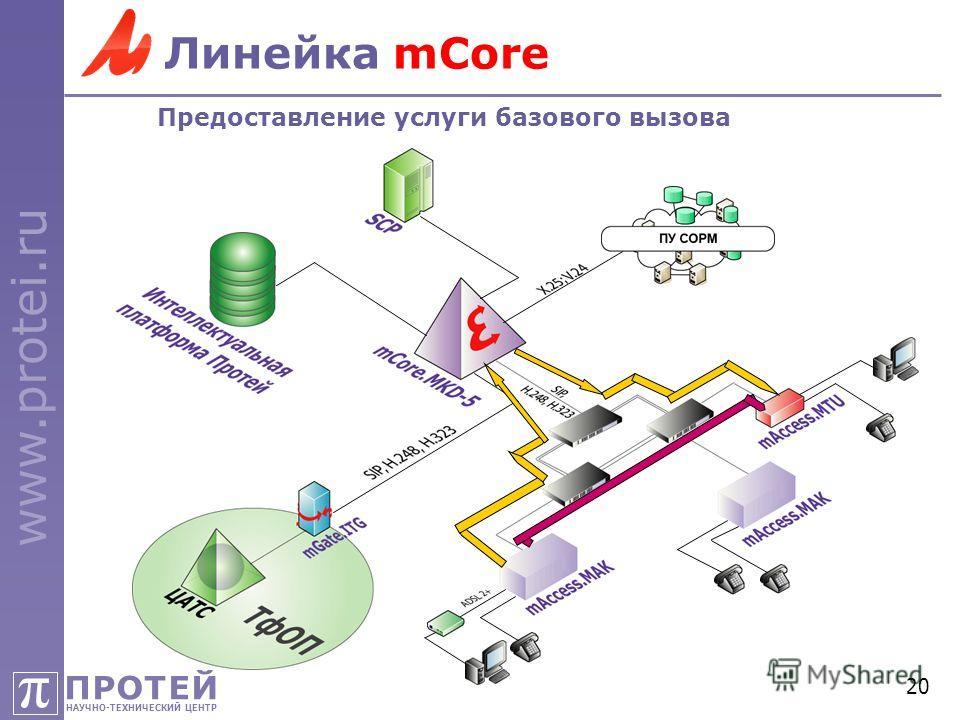 ПРОТЕЙ НАУЧНО-ТЕХНИЧЕСКИЙ ЦЕНТР π www.protei.ru 20 Линейка mCore Предоставление услуги базового вызова