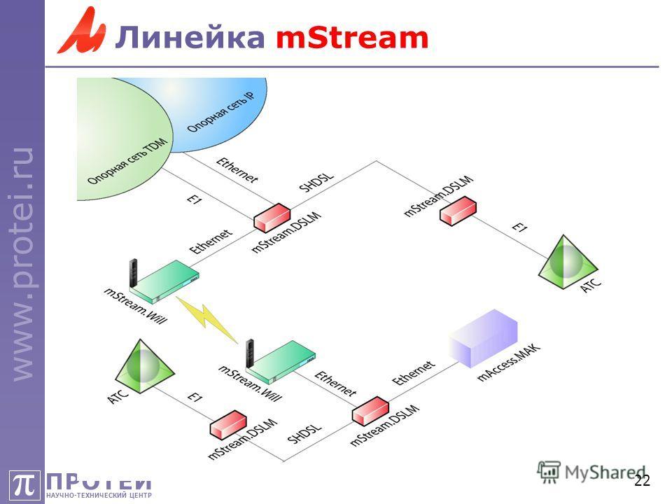 ПРОТЕЙ НАУЧНО-ТЕХНИЧЕСКИЙ ЦЕНТР π www.protei.ru 22 Линейка mStream