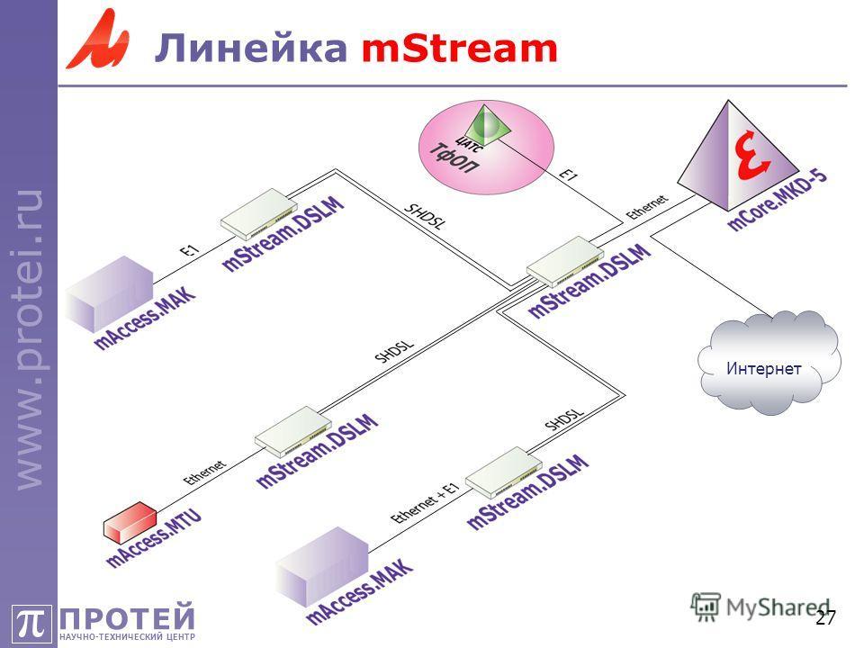 ПРОТЕЙ НАУЧНО-ТЕХНИЧЕСКИЙ ЦЕНТР π www.protei.ru 27 Линейка mStream Интернет