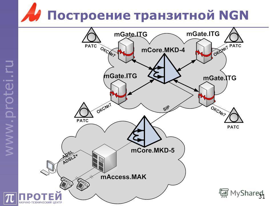 ПРОТЕЙ НАУЧНО-ТЕХНИЧЕСКИЙ ЦЕНТР π www.protei.ru 31 Построение транзитной NGN