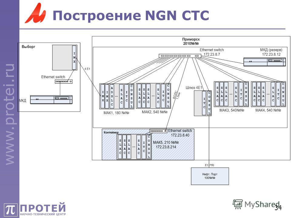 ПРОТЕЙ НАУЧНО-ТЕХНИЧЕСКИЙ ЦЕНТР π www.protei.ru 34 Построение NGN СТС