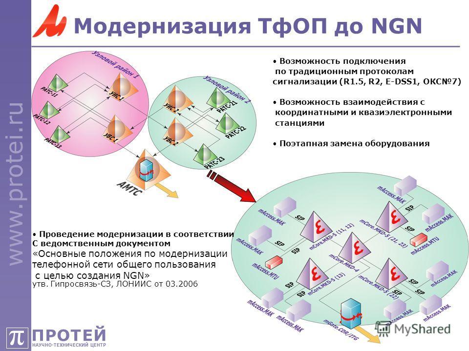 ПРОТЕЙ НАУЧНО-ТЕХНИЧЕСКИЙ ЦЕНТР π www.protei.ru 37 Модернизация ТфОП до NGN Возможность подключения по традиционным протоколам сигнализации (R1.5, R2, E-DSS1, ОКС7) Возможность взаимодействия с координатными и квазиэлектронными станциями Поэтапная за