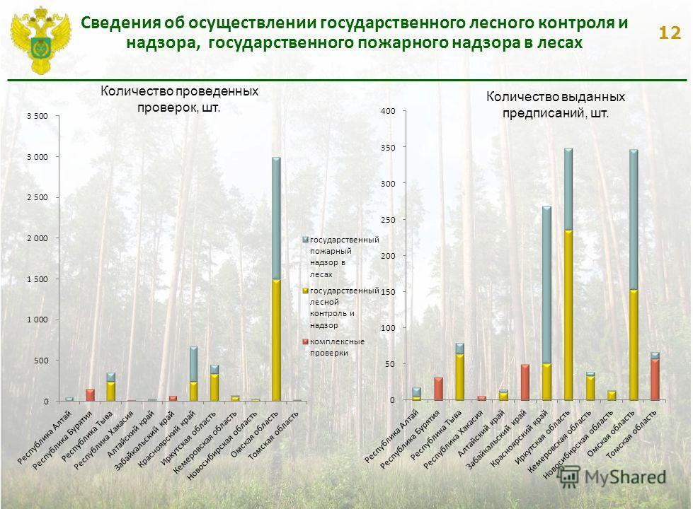 12 Сведения об осуществлении государственного лесного контроля и надзора, государственного пожарного надзора в лесах 12 Количество проведенных проверок, шт. Количество выданных предписаний, шт.