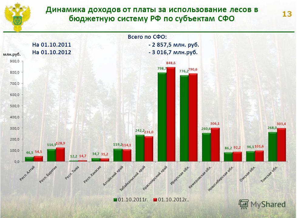 13 Динамика доходов от платы за использование лесов в бюджетную систему РФ по субъектам СФО Всего по СФО: На 01.10.2011- 2 857,5 млн. руб. На 01.10.2012 - 3 016,7 млн.руб. млн.руб.