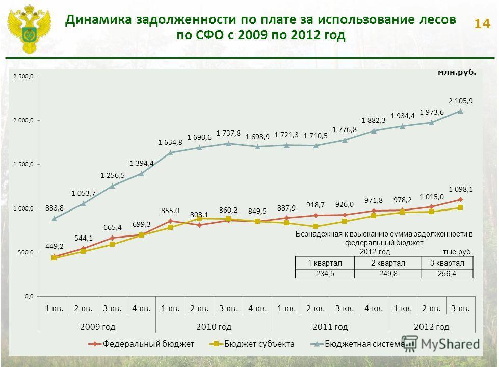 14 Динамика задолженности по плате за использование лесов по СФО с 2009 по 2012 год Безнадежная к взысканию сумма задолженности в федеральный бюджет 2012 год тыс.руб. 1 квартал2 квартал3 квартал 234,5249,8256,4 млн.руб.