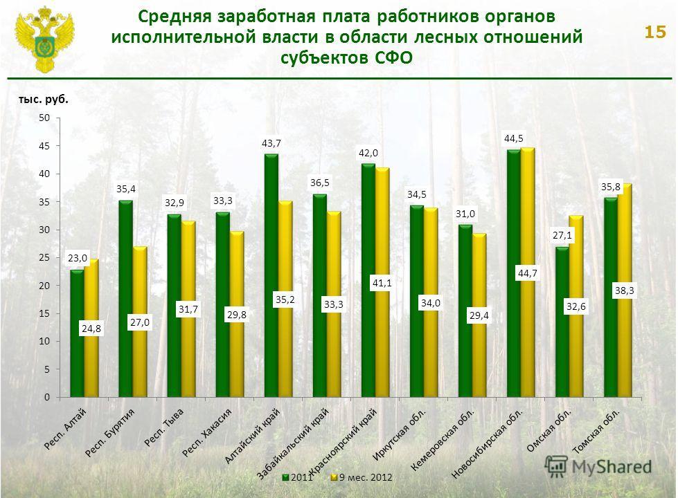 15 Средняя заработная плата работников органов исполнительной власти в области лесных отношений субъектов СФО тыс. руб.