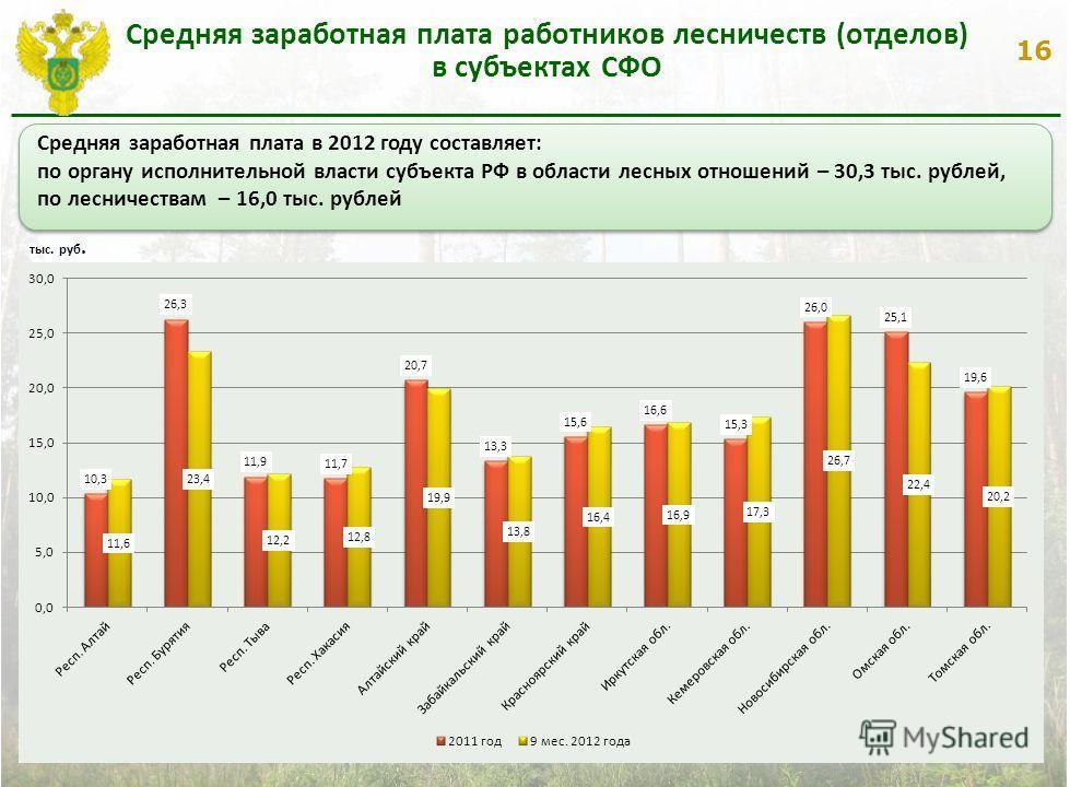 16 Средняя заработная плата работников лесничеств (отделов) в субъектах СФО тыс. руб. Средняя заработная плата в 2012 году составляет: по органу исполнительной власти субъекта РФ в области лесных отношений – 30,3 тыс. рублей, по лесничествам – 16,0 т