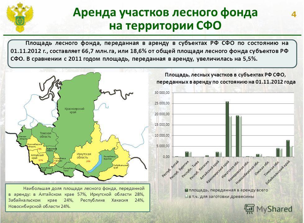 4 Аренда участков лесного фонда на территории СФО Площадь лесного фонда, переданная в аренду в субъектах РФ СФО по состоянию на 01.11.2012 г., составляет 66,7 млн.га, или 18,6% от общей площади лесного фонда субъектов РФ СФО. В сравнении с 2011 годом