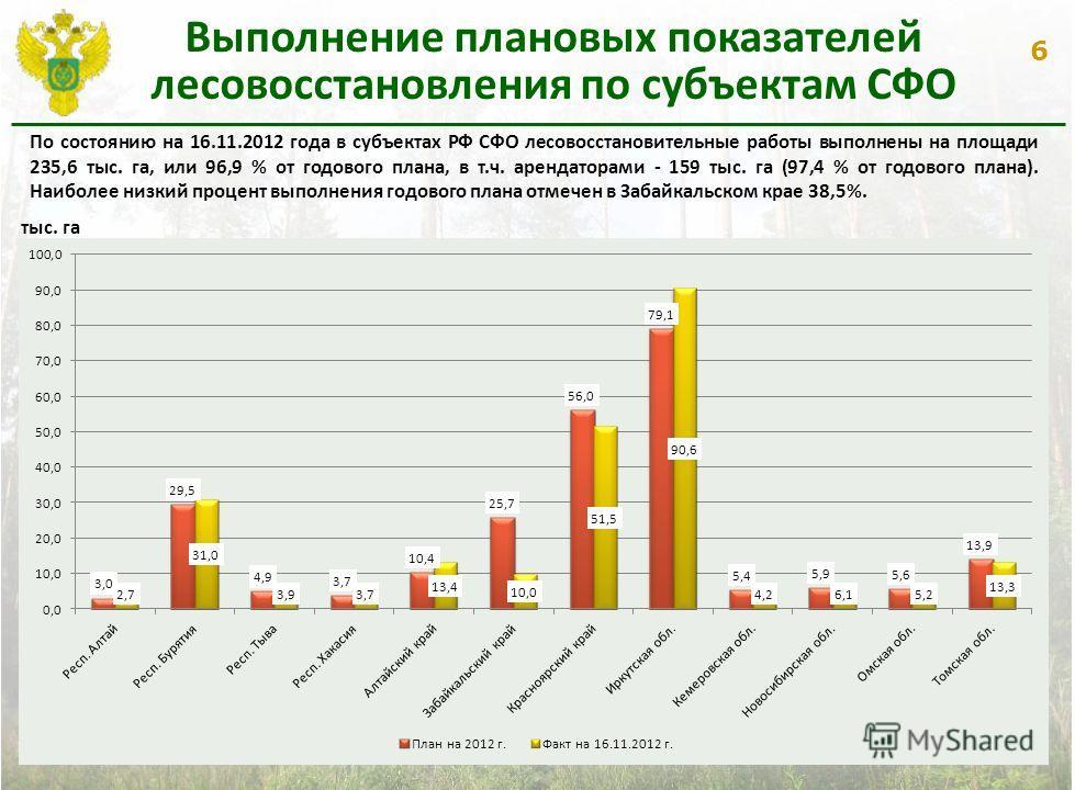 6 Выполнение плановых показателей лесовосстановления по субъектам СФО План по СФО -243.1 тыс.га Факт по СФО – 235,6 тыс.га По состоянию на 16.11.2012 года в субъектах РФ СФО лесовосстановительные работы выполнены на площади 235,6 тыс. га, или 96,9 %