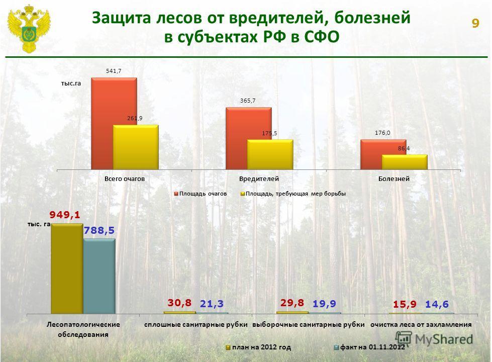 9 Защита лесов от вредителей, болезней в субъектах РФ в СФО тыс. га