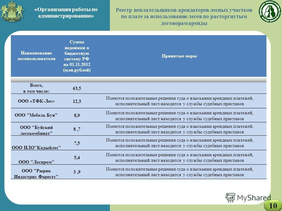 ДЭРПиТ КО Наименование лесопользователя Сумма недоимки в бюджетную систему РФ на 01.11.2012 (млн.рублей) Принятые меры Всего, в том числе: 63,5 ООО «ТФК-Лес»12,3 Имеются положительные решения суда о взыскании арендных платежей, исполнительный лист на