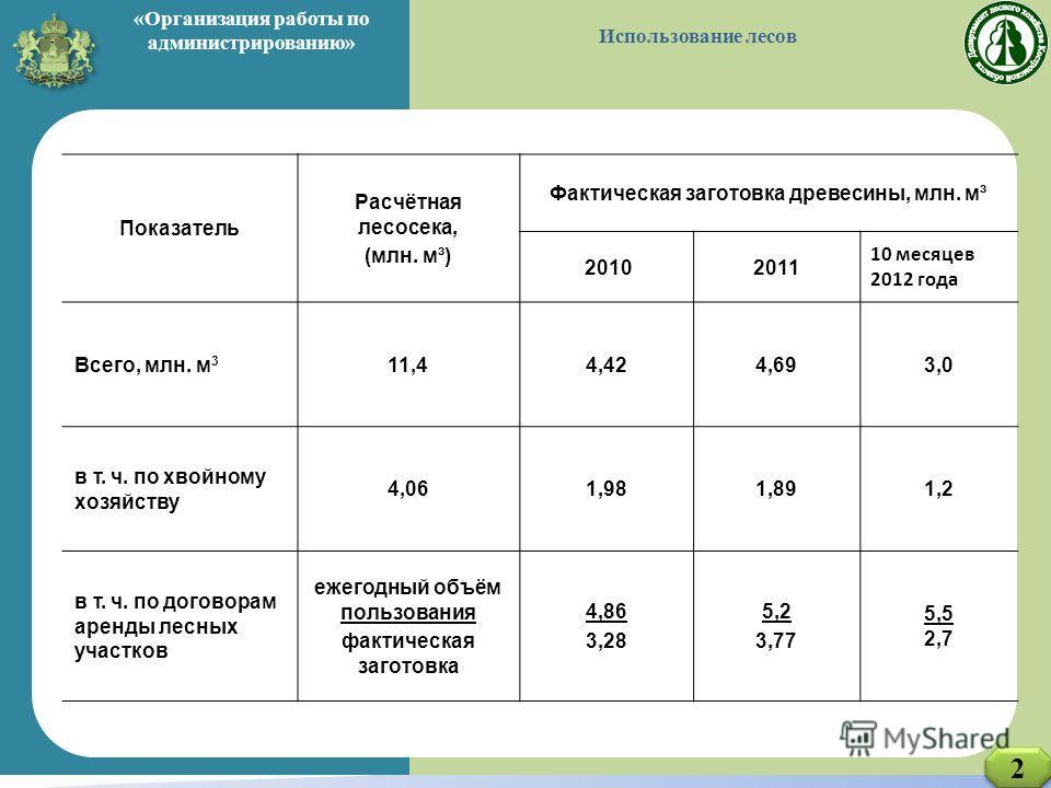ДЭРПиТ КО Показатель Расчётная лесосека, (млн. м³) Фактическая заготовка древесины, млн. м³ 20102011 10 месяцев 2012 года Всего, млн. м 3 11,44,424,693,0 в т. ч. по хвойному хозяйству 4,061,981,891,2 в т. ч. по договорам аренды лесных участков ежегод