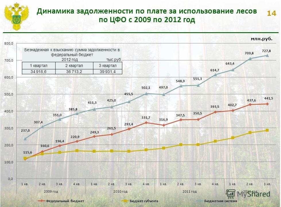 14 Динамика задолженности по плате за использование лесов по ЦФО с 2009 по 2012 год млн.руб. Безнадежная к взысканию сумма задолженности в федеральный бюджет 2012 год тыс.руб. 1 квартал2 квартал3 квартал 34 918,636 713,239 931,4