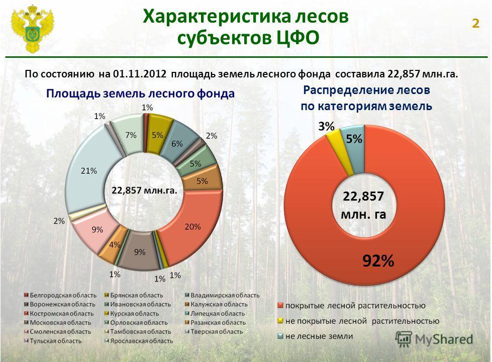 2 Характеристика лесов субъектов ЦФО Распределение лесов по категориям земель 22,857 млн. га По состоянию на 01.11.2012 площадь земель лесного фонда составила 22,857 млн.га.