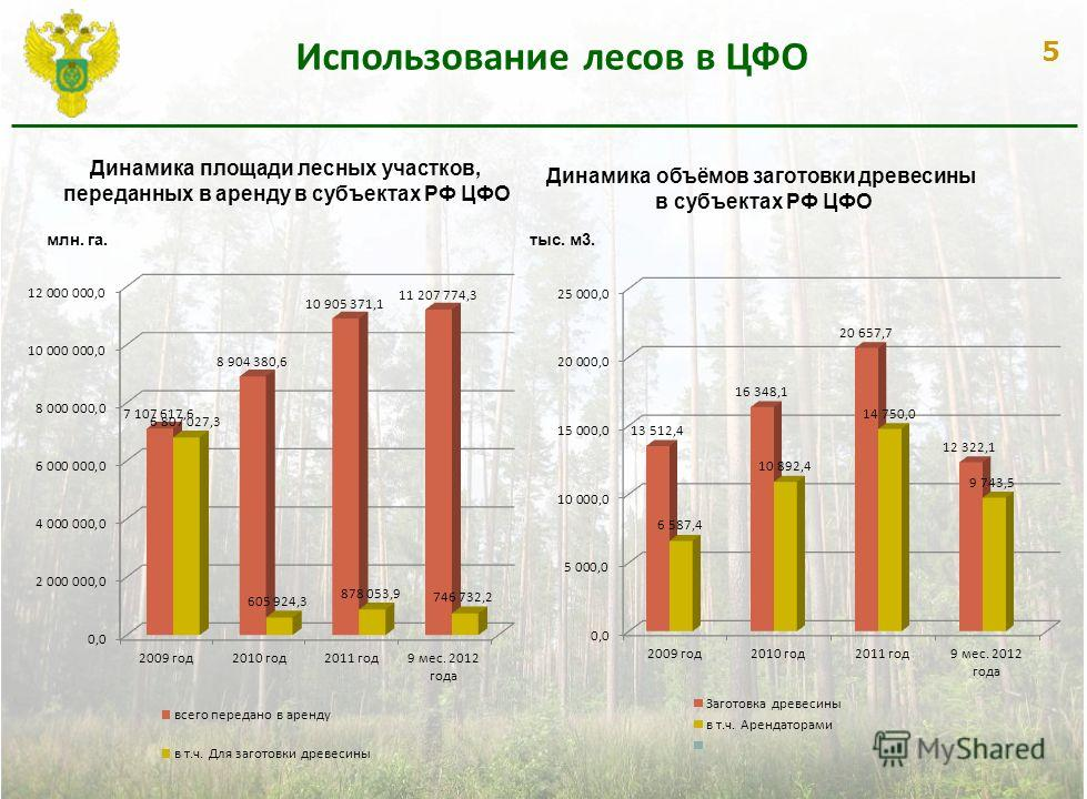 5 Использование лесов в ЦФО млн. га.тыс. м3. Динамика площади лесных участков, переданных в аренду в субъектах РФ ЦФО Динамика объёмов заготовки древесины в субъектах РФ ЦФО