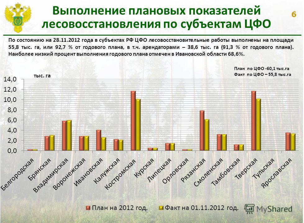 6 Выполнение плановых показателей лесовосстановления по субъектам ЦФО По состоянию на 28.11.2012 года в субъектах РФ ЦФО лесовосстановительные работы выполнены на площади 55,8 тыс. га, или 92,7 % от годового плана, в т.ч. арендаторами – 38,6 тыс. га