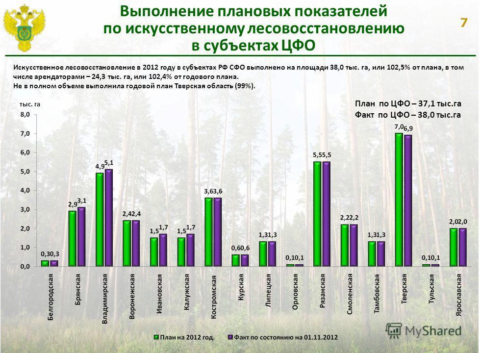 7 Выполнение плановых показателей по искусственному лесовосстановлению в субъектах ЦФО Искусственное лесовосстановление в 2012 году в субъектах РФ СФО выполнено на площади 38,0 тыс. га, или 102,5% от плана, в том числе арендаторами – 24,3 тыс. га, ил
