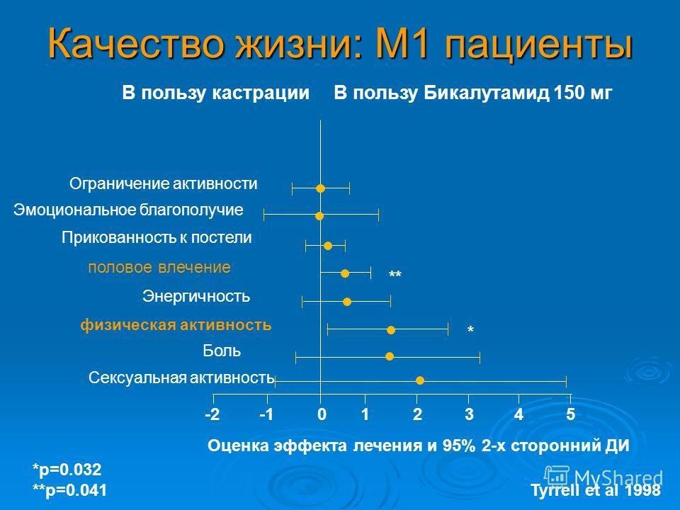 Качество жизни: M1 пациенты -2123450 Ограничение активности Эмоциональное благополучие Прикованность к постели половое влечение Энергичность физическая активность Боль Сексуальная активность ** * *p=0.032 **p=0.041 Оценка эффекта лечения и 95% 2-х ст
