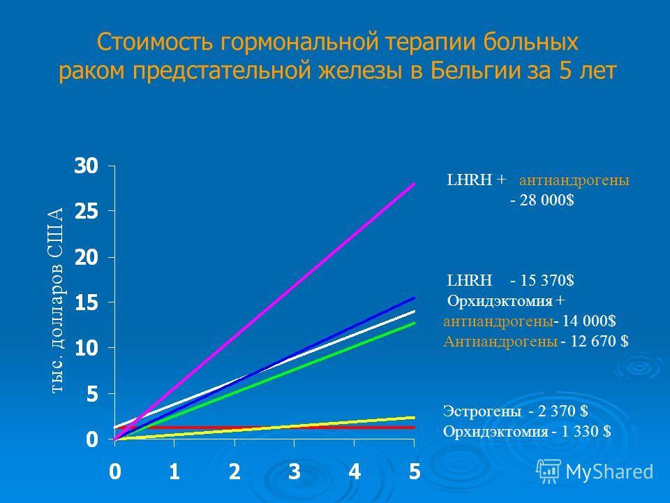LHRH + антиандрогены - 28 000$ LHRH- 15 370$ Орхидэктомия + антиандрогены- 14 000$ Антиандрогены - 12 670 $ Эстрогены - 2 370 $ Орхидэктомия - 1 330 $ Стоимость гормональной терапии больных раком предстательной железы в Бельгии за 5 лет